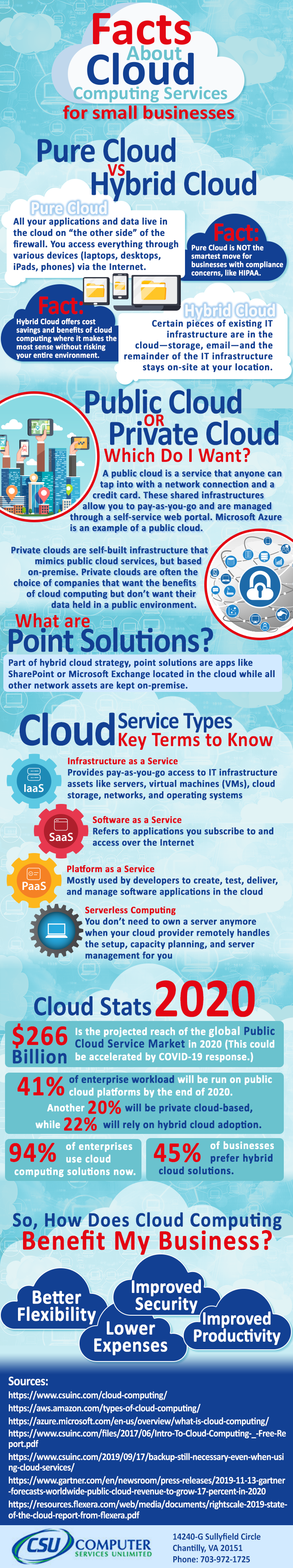 cloud service infographic